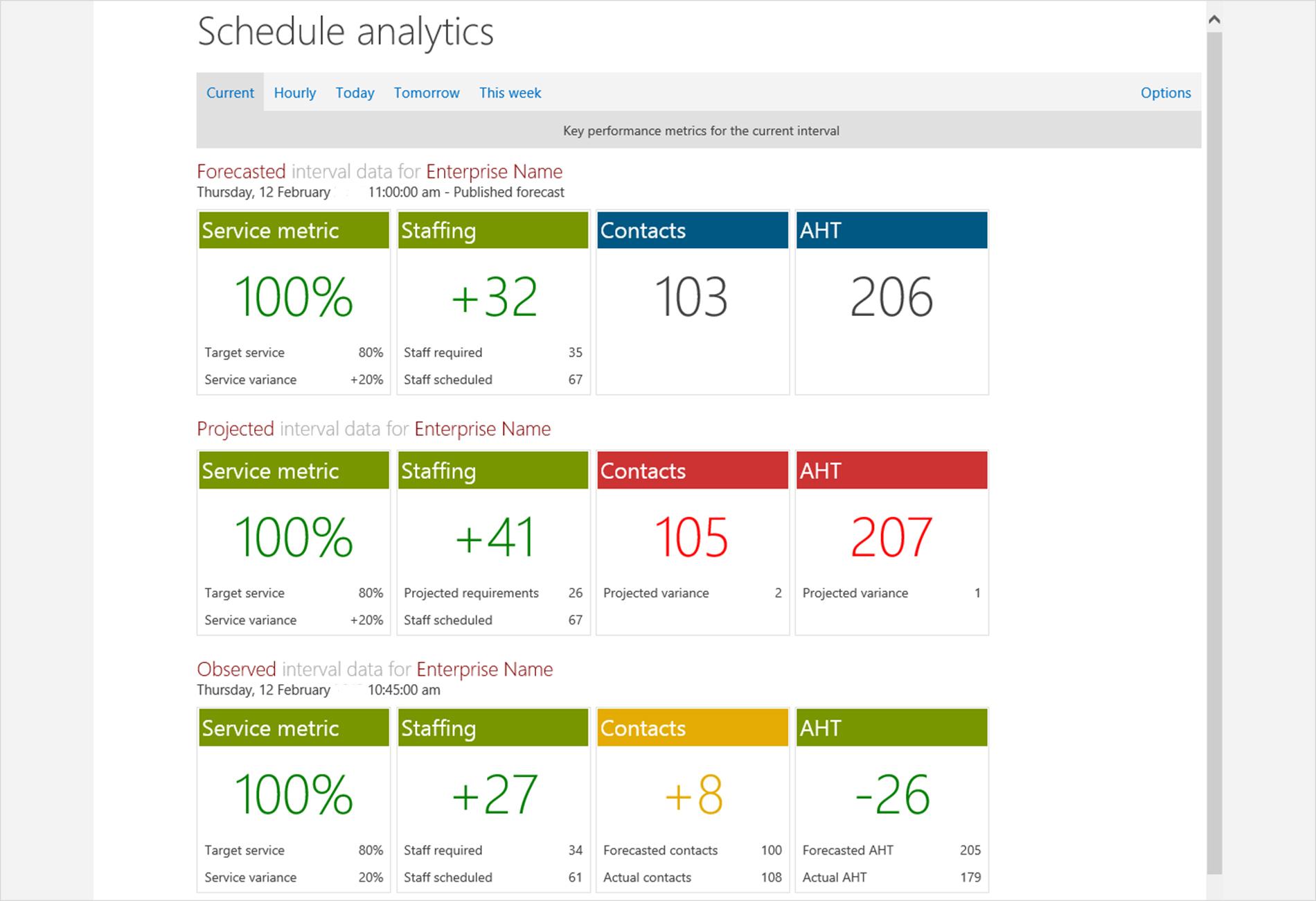 Schedule Analytics Report