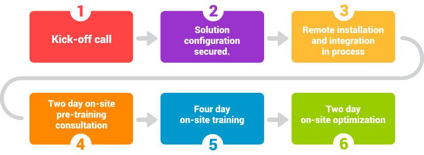 Intelligent Deployment with WFMSG's proven Steps-to-SuccessTM model